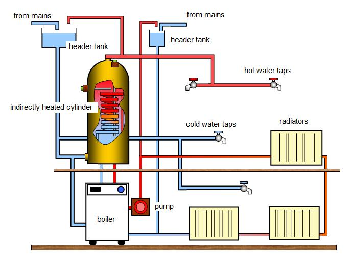 How your boiler and central heating system works - General Scrolls